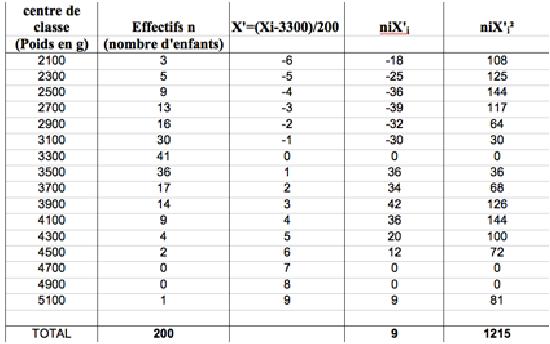 calculé de moyenne avec coefficient