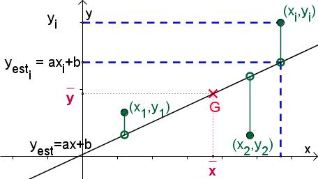 méthode moindres carrés