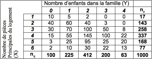 Cours de statistique - Statistiques descriptives ...