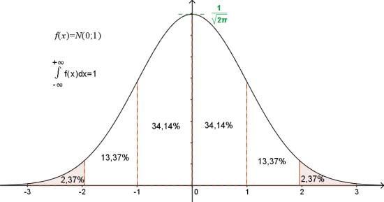 Cours de statistique statistiques descriptives la - Table de loi normale centree reduite ...