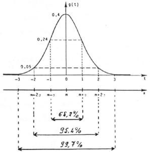 Cours de statistiques la loi normale centr e r duite - Table de loi normale centree reduite ...