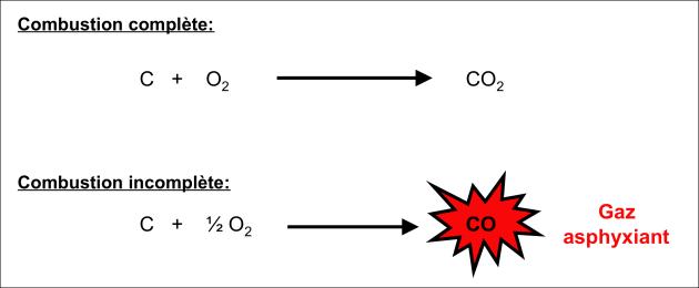 Toxicologie du monoxyde de carbone aspects physicochimiques - Oxyde de carbone ...